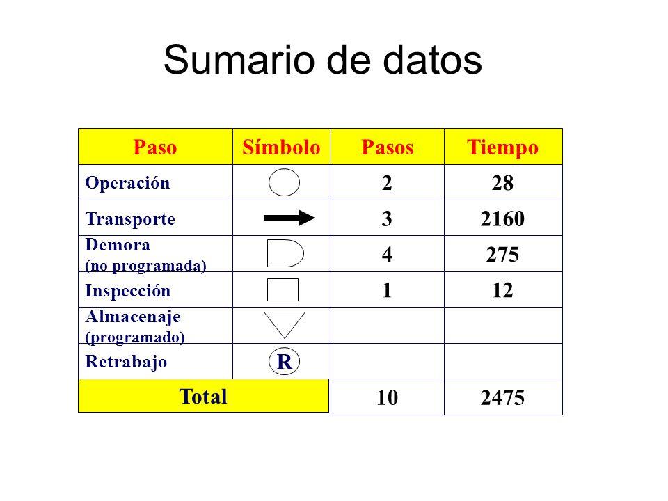 Sumario de datos Paso Demora (no programada) Operación Transporte Almacenaje (programado) Inspección SímboloPasos 4 2 3 1 Tiempo 275 28 2160 12 R Retr