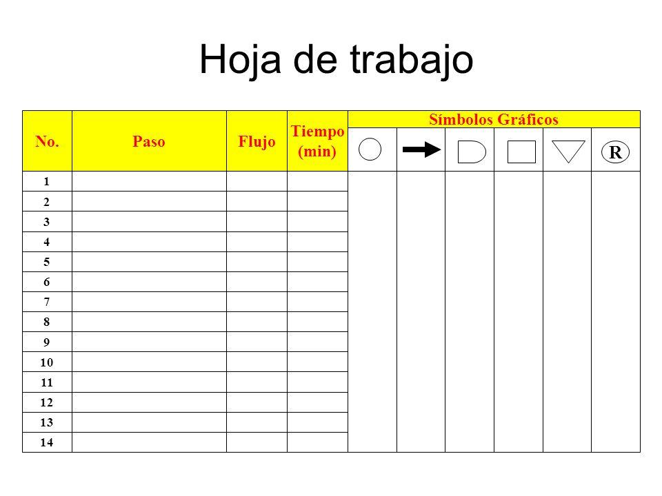 Hoja de trabajo No.PasoFlujo Tiempo (min) Símbolos Gráficos R 1 2 4 3 5 6 8 7 9 10 12 11 13 14