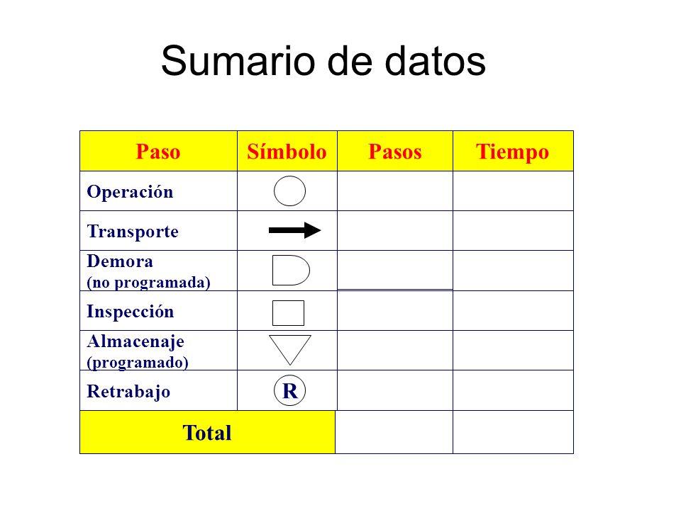Sumario de datos Paso Demora (no programada) Operación Transporte Almacenaje (programado) Inspección SímboloPasosTiempo R Retrabajo Total