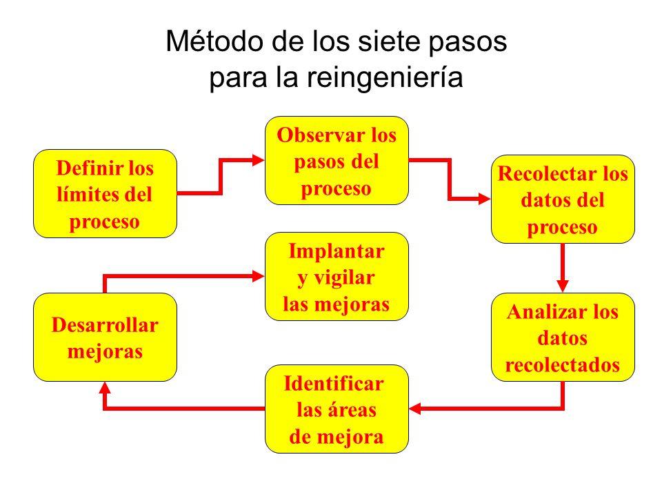 Método de los siete pasos para la reingeniería Definir los límites del proceso Implantar y vigilar las mejoras Observar los pasos del proceso Recolect