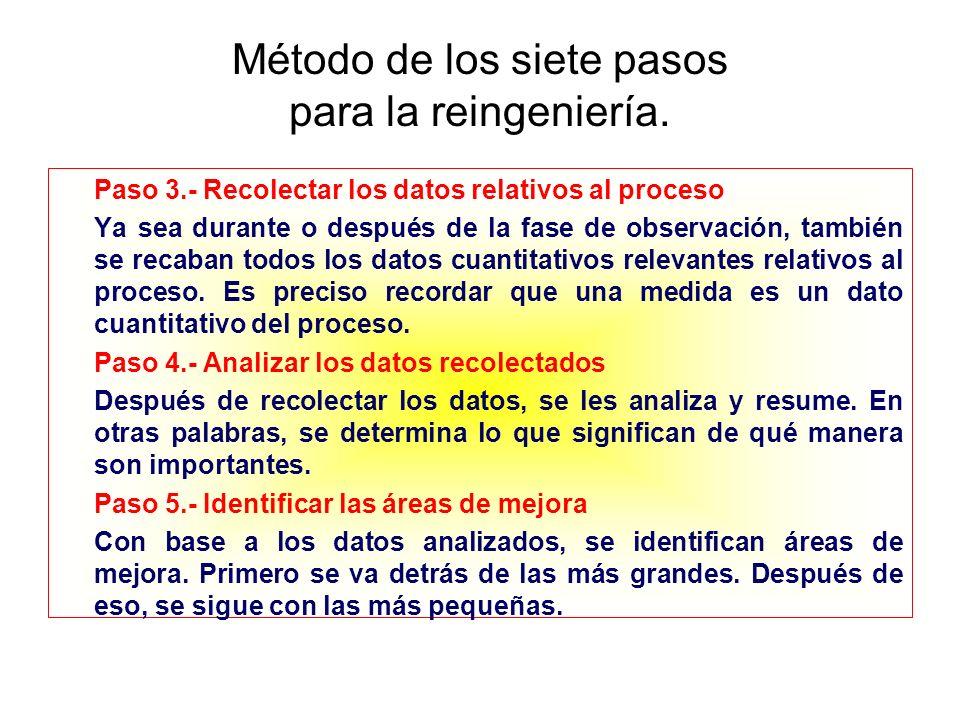 Método de los siete pasos para la reingeniería. Paso 3.- Recolectar los datos relativos al proceso Ya sea durante o después de la fase de observación,