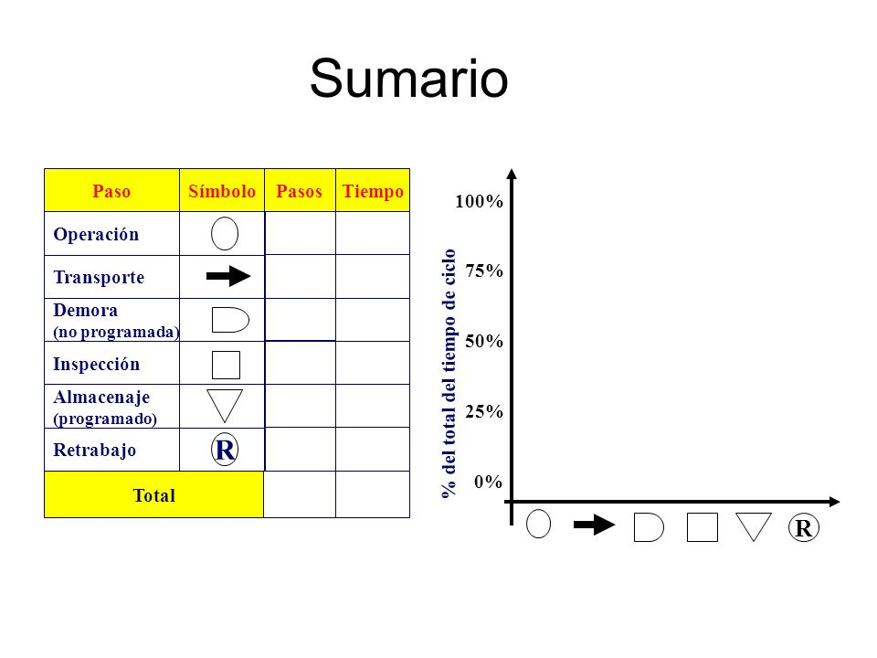 Sumario Paso Demora (no programada) Operación Transporte Almacenaje (programado) Inspección Símbolo R Retrabajo PasosTiempo Total 100% 75% 50% 25% 0%