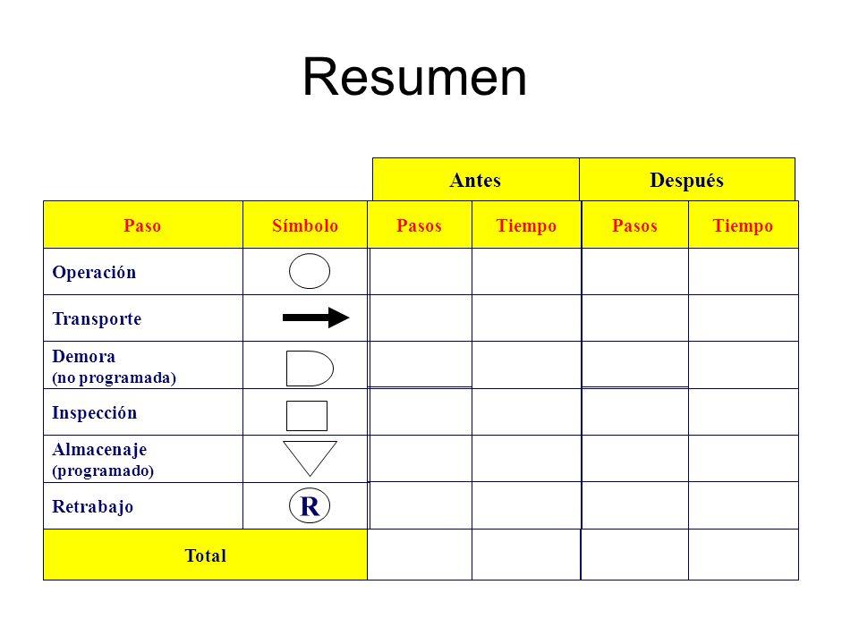 Resumen Paso Demora (no programada) Operación Transporte Almacenaje (programado) Inspección Símbolo R Retrabajo PasosTiempo Total PasosTiempo AntesDes