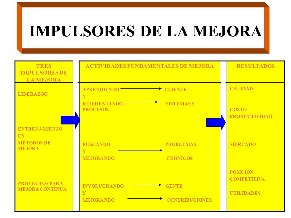 IMPULSORES DE LA MEJORA TRES IMPULSORES DE LA MEJORA LIDERAZGO ENTRENAMIENTO EN MÉTODOS DE MEJORA PROYECTOS PARA MEJORA CONTINUA ACTIVIDADES FUNDAMENT