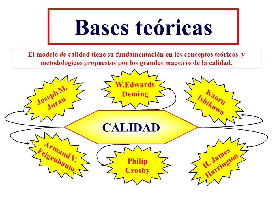 Bases teóricas El modelo de calidad tiene su fundamentación en los conceptos teóricos y metodológicos propuestos por los grandes maestros de la calida