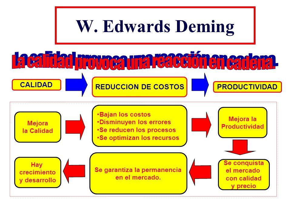 W. Edwards Deming CALIDAD REDUCCION DE COSTOS PRODUCTIVIDAD Mejora la Calidad Mejora la Productividad Se conquista el mercado con calidad y precio Hay