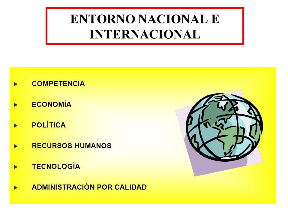 ENTORNO NACIONAL E INTERNACIONAL COMPETENCIA ECONOMÍA POLÍTICA RECURSOS HUMANOS TECNOLOGÍA ADMINISTRACIÓN POR CALIDAD