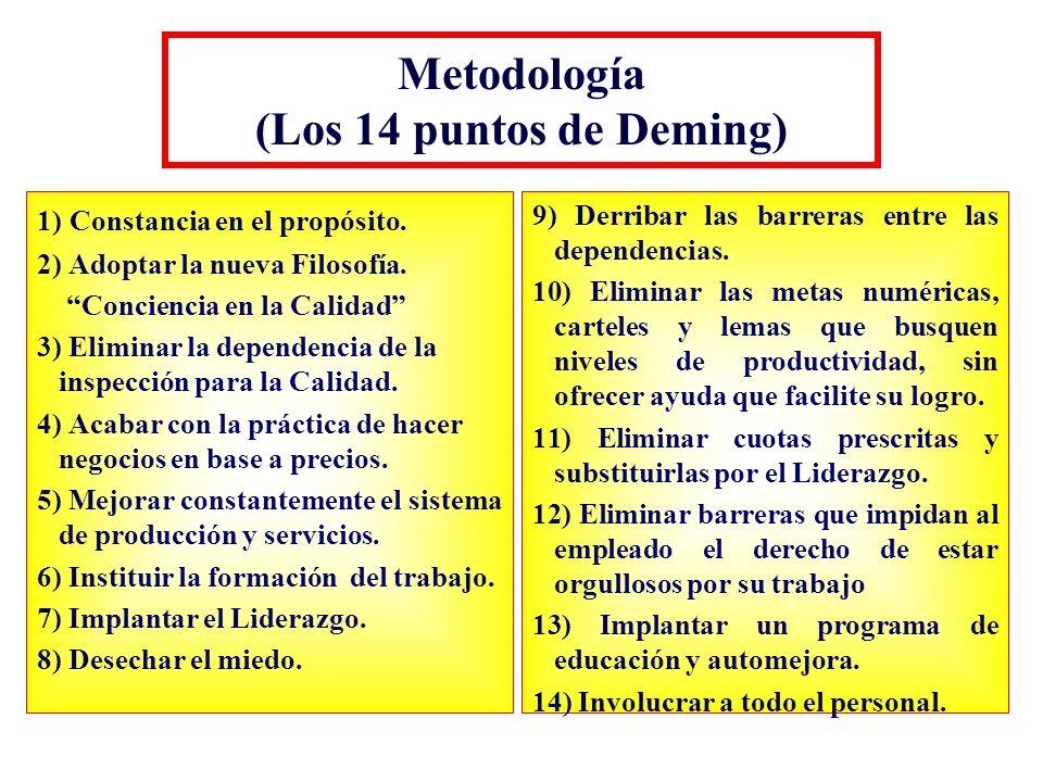 Metodología (Los 14 puntos de Deming) 1) Constancia en el propósito. 2) Adoptar la nueva Filosofía. Conciencia en la Calidad 3) Eliminar la dependenci