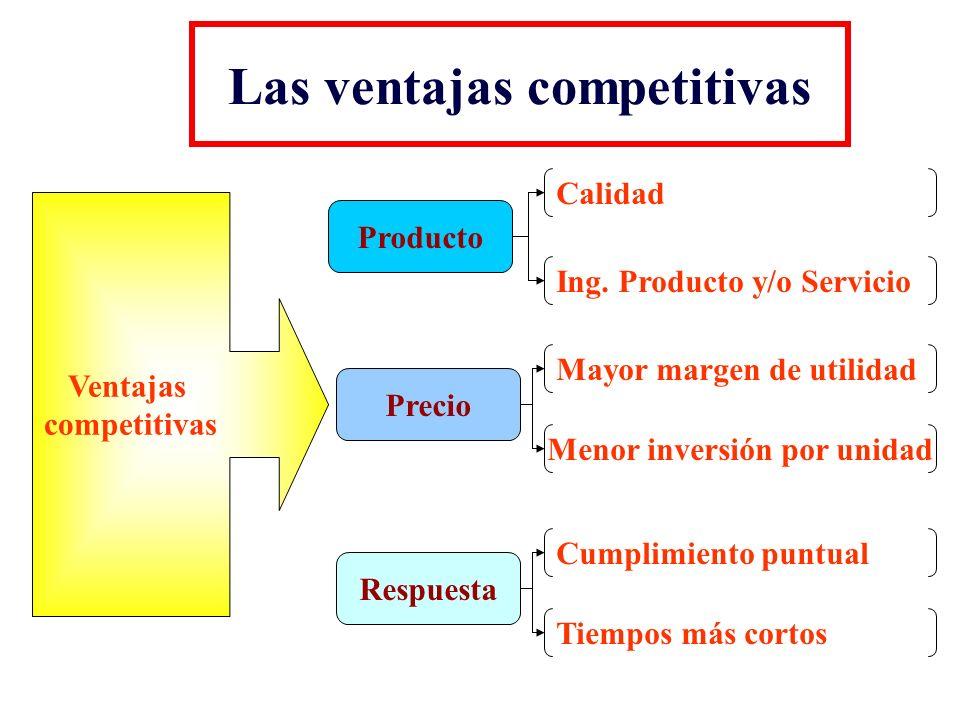 Las ventajas competitivas Ventajas competitivas Producto Calidad Ing. Producto y/o Servicio Precio Mayor margen de utilidad Menor inversión por unidad