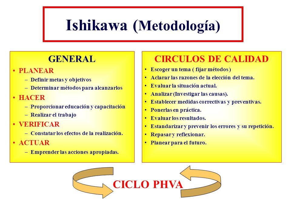 Ishikawa ( Metodología) GENERAL PLANEAR –Definir metas y objetivos –Determinar métodos para alcanzarlos HACER –Proporcionar educación y capacitación –