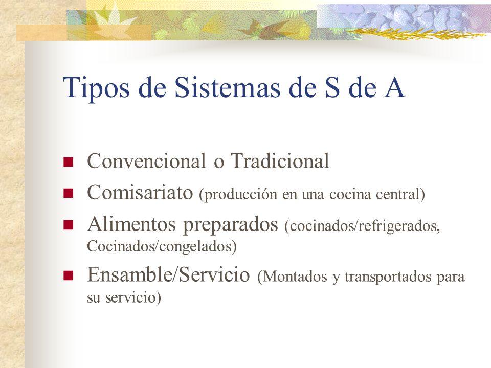 Tipos de Sistemas de S de A Convencional o Tradicional Comisariato (producción en una cocina central) Alimentos preparados (cocinados/refrigerados, Co
