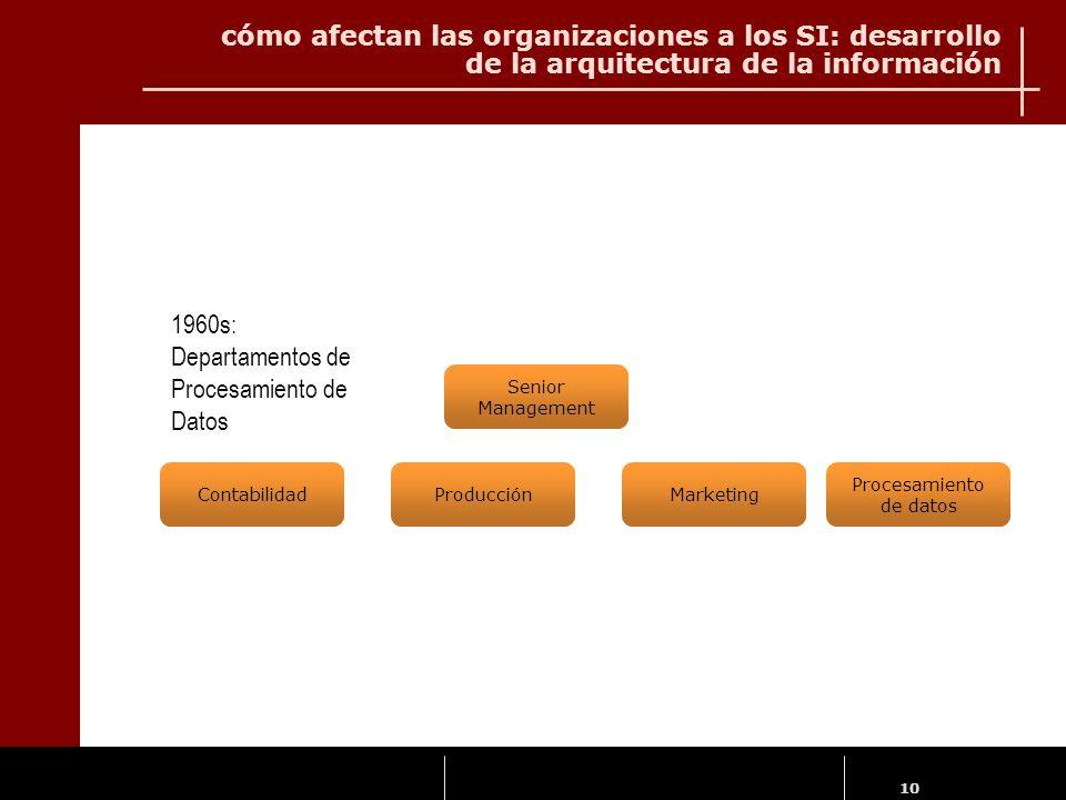 10 Senior Management ContabilidadProducciónMarketing Procesamiento de datos 1960s: Departamentos de Procesamiento de Datos cómo afectan las organizaci