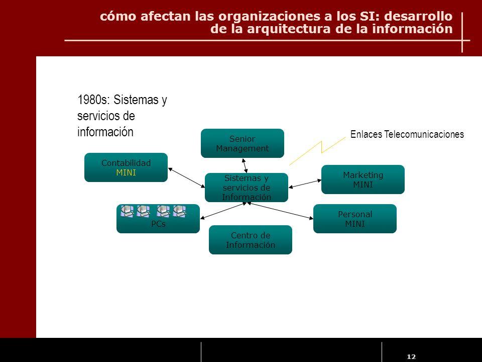 12 Senior Management Contabilidad MINI PCs Personal MINI Marketing MINI Sistemas y servicios de Información Centro de Información 1980s: Sistemas y se