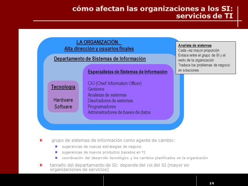 14 cómo afectan las organizaciones a los SI: servicios de TI LA ORGANIZACIÓN. Alta dirección y usuarios finales Departamento de Sistemas de Informació