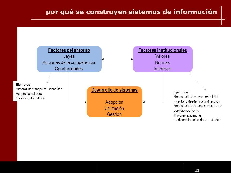 15 por qué se construyen sistemas de información Factores del entorno Leyes Acciones de la competencia Oportunidades Factores institucionales Valores