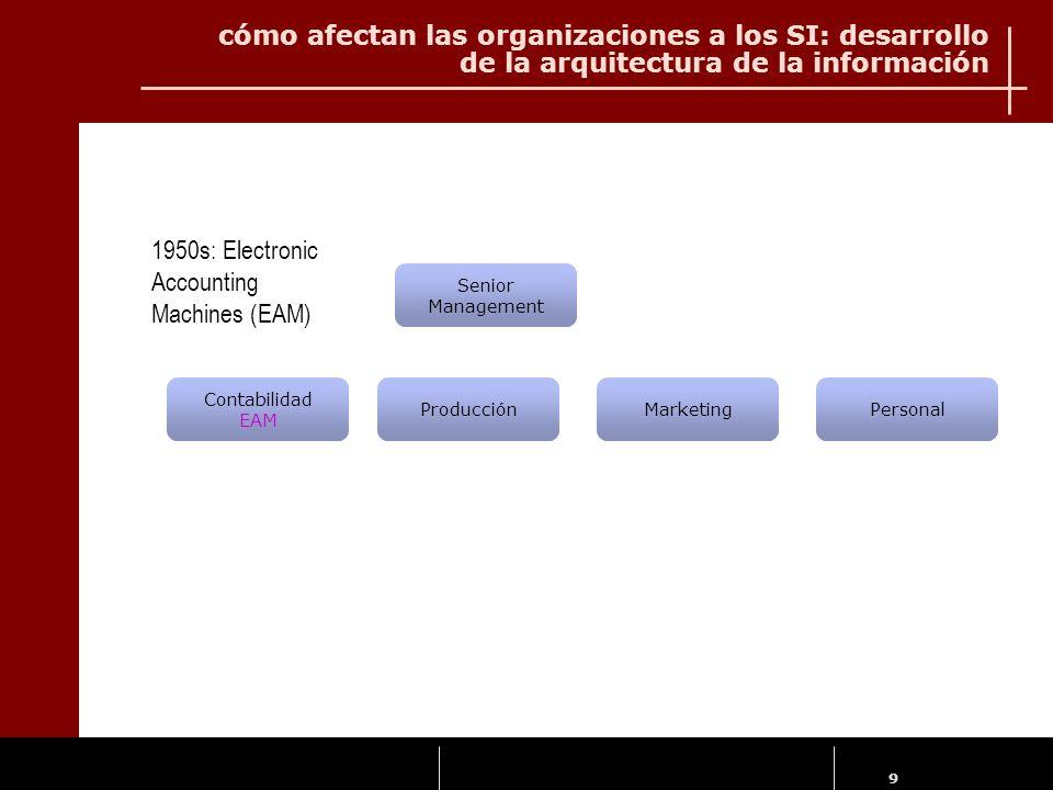 9 cómo afectan las organizaciones a los SI: desarrollo de la arquitectura de la información Contabilidad EAM ProducciónMarketingPersonal Senior Manage