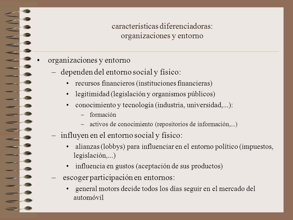 características diferenciadoras: organizaciones y entorno organizaciones y entorno –dependen del entorno social y físico: recursos financieros (instituciones financieras) legitimidad (legislación y organismos públicos) conocimiento y tecnología (industria, universidad,...): – formación – activos de conocimiento (repositorios de información,...) –influyen en el entorno social y físico: alianzas (lobbys) para influenciar en el entorno político (impuestos, legislación,...) influencia en gustos (aceptación de sus productos) – escoger participación en entornos: general motors decide todos los días seguir en el mercado del automóvil