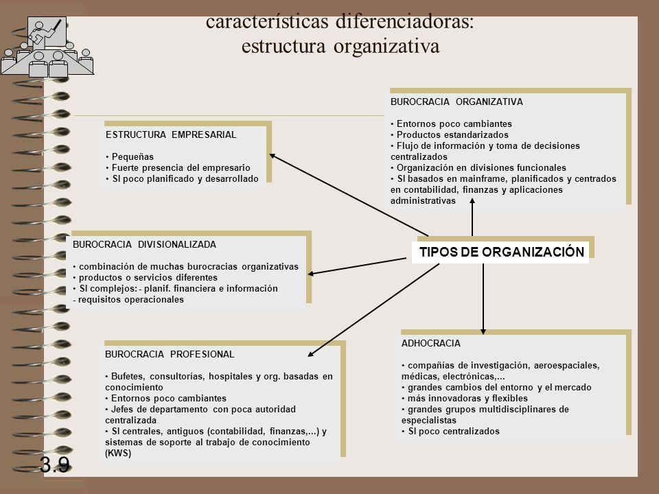 características diferenciadoras: estructura organizativa 3.9 ESTRUCTURA EMPRESARIAL Pequeñas Fuerte presencia del empresario SI poco planificado y desarrollado BUROCRACIA ORGANIZATIVA Entornos poco cambiantes Productos estandarizados Flujo de información y toma de decisiones centralizados Organización en divisiones funcionales SI basados en mainframe, planificados y centrados en contabilidad, finanzas y aplicaciones administrativas BUROCRACIA PROFESIONAL Bufetes, consultorías, hospitales y org.