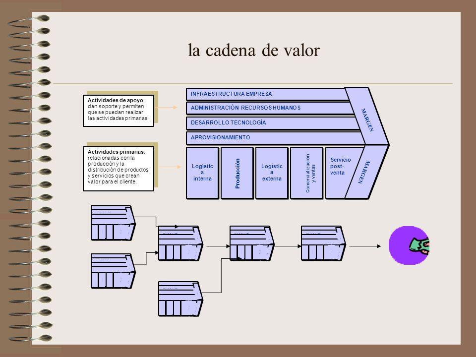 la cadena de valor INFRAESTRUCTURA EMPRESA ADMINISTRACIÓN RECURSOS HUMANOS DESARROLLO TECNOLOGÍA APROVISIONAMIENTO Logístic a interna Logístic a externa Servicio post- venta MARGEN Comercialización y ventas Producción Actividades primarias: relacionadas con la producción y la distribución de productos y servicios que crean valor para el cliente.