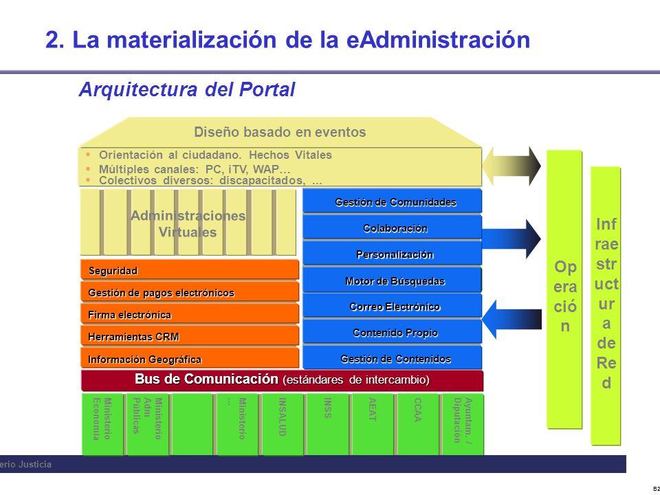 B22843CV Arquitectura del Portal Op era ció n Inf rae str uct ur a de Re d Gestión de pagos electrónicos Información Geográfica Herramientas CRM Firma electrónica Seguridad Orientación al ciudadano.