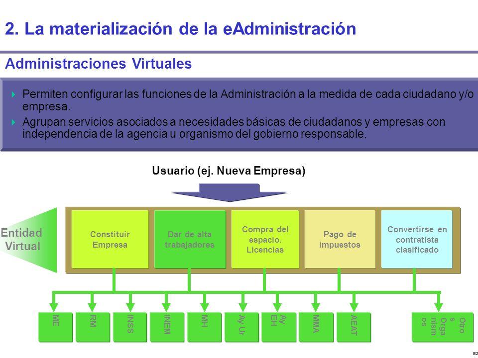 B22843CV Entidad Virtual Otro s Orga nism os Convertirse en contratista clasificado Pago de impuestos Compra del espacio.