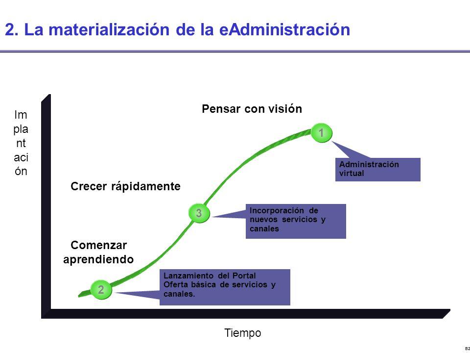 B22843CV Lanzamiento del Portal Oferta básica de servicios y canales.