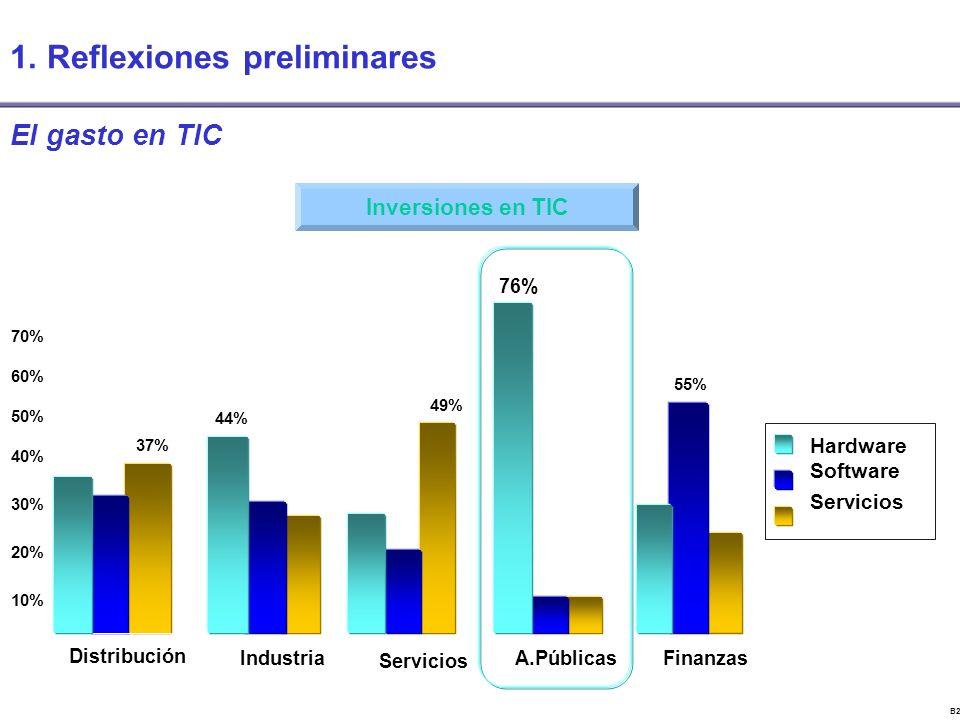 B22843CV El gasto en TIC Hardware Software Servicios FinanzasIndustria Distribución Servicios 10% 30% 40% 50% 60% 20% 70% 37% 44% 49% 55% Inversiones en TIC A.Públicas 76% 1.
