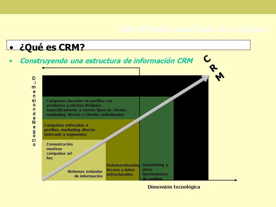 ¿Qué es CRM? Construyendo una estructura de información CRM CRM: El Cliente como Centro de la Empresa D i m e n si ónd e N e go ci o Dimensión tecnoló