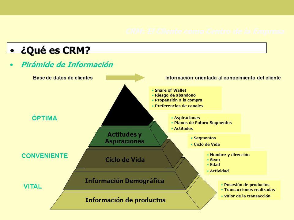 ¿Qué es CRM? Pirámide de Información CRM: El Cliente como Centro de la Empresa Información de productos Información Demográfica Ciclo de Vida Actitude