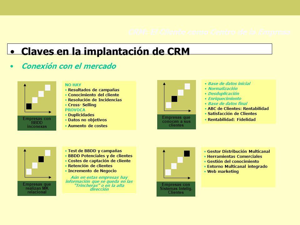 Claves en la implantación de CRM Conexión con el mercado CRM: El Cliente como Centro de la Empresa Empresas con BBDD inconexas NO HAY Resultados de ca