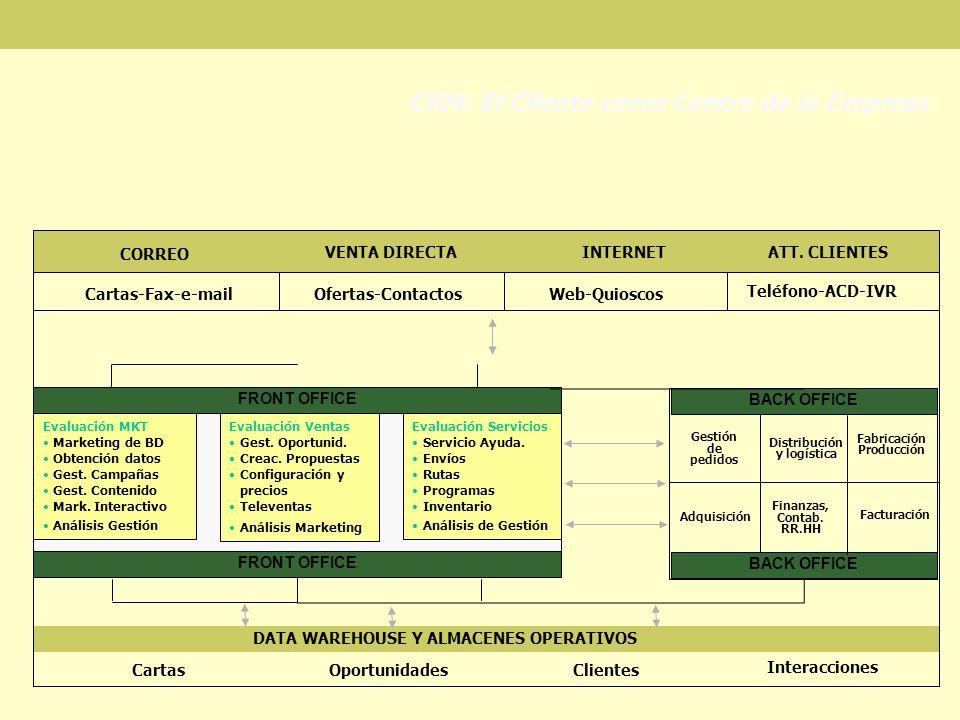 CRM: El Cliente como Centro de la Empresa FRONT OFFICE Evaluación MKT Marketing de BD Obtención datos Gest. Campañas Gest. Contenido Mark. Interactivo