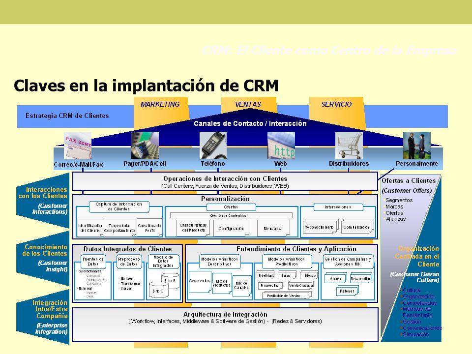 CRM: El Cliente como Centro de la Empresa Claves en la implantación de CRM