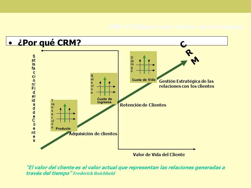 ¿Por qué CRM? CRM: El Cliente como Centro de la Empresa Adquisición de clientes Retención de Clientes Gestión Estratégica de las relaciones con los cl