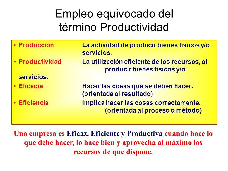 Síntomas de una baja Productividad AUSENTISMO RETARDOS DESCOMPOSTURAS BAJA PRODUCCIÓN RECLAMACIONES BAJA CALIDAD ACCIDENTES ROTACIÓN DE PERSONAL ÉTICA LABORAL RESISTENCIA AL CAMBIO