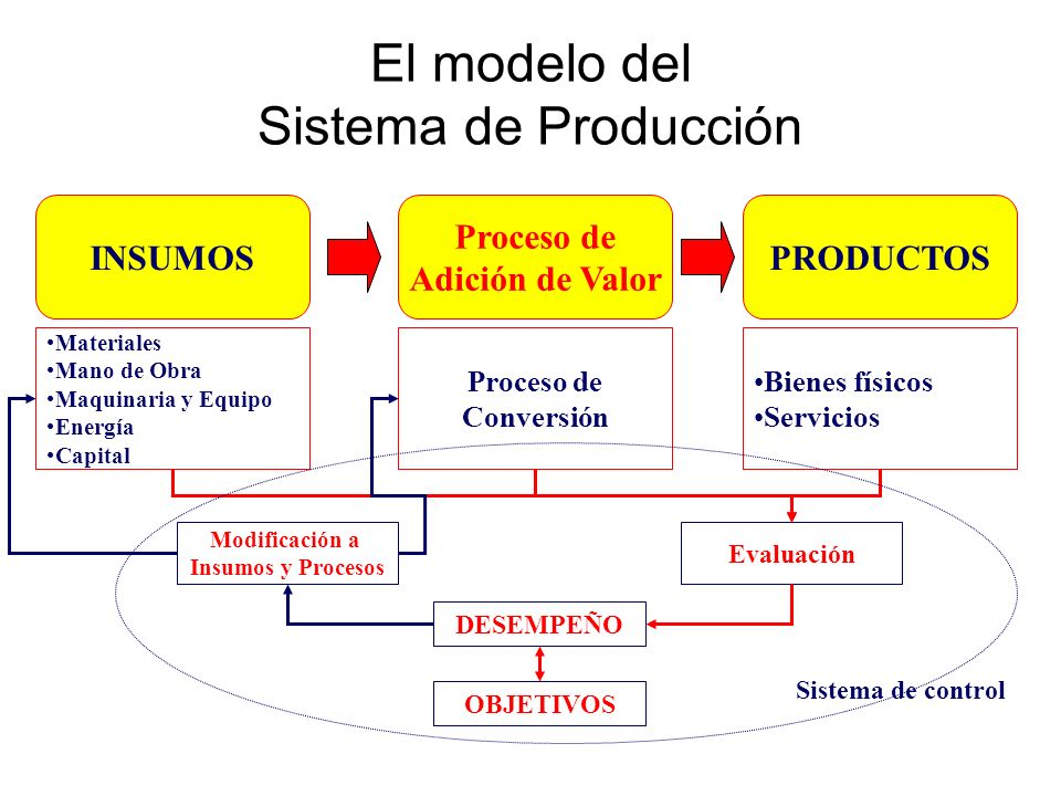 Algunas formas de medición del producto INSUMOS Proceso de Adición de Valor PRODUCTOS BIENES FÍSICOS Unidades producidas y/o Unidades Vendidas Equivalente en H / H de las unidades producidas y/o vendidas Equivalente en Utilidad de las Unidades Vendidas SERVICIOS Unidades Vendidas Cantidad de servicios por tipo Equivalente en tiempo de los servicios prestados Equivalente en costo de los servicios prestados PRODUCTOS