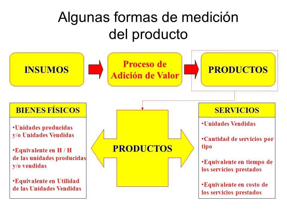Medición de la Productividad MODELO KENDRICK - CREAMER –Índice de productividad total para un período = (Producción del período en precios / insumos del período medidos en precios) MODELO DE CRAIG - HARRIS –Índice de productividad total = (La producción total) / {(Factor de mano de obra) + (Factor de capital) + (Factor de refacciones compradas y materia prima) + (Factor de otros bienes y servicios)} MODELO APC (American Productivity Center) Ventas Cant.