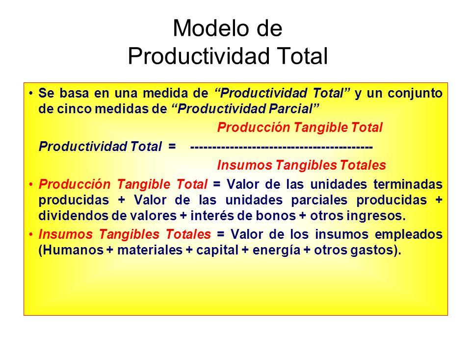 Producción Tangible para Manufactura PRODUCCIÓN (Tangible) UNIDADES TERMINADAS UNIDADES PARCIALES DIVIDENDOS DE VALORES INTERÉS DE BONOS OTROS INGRESOS Para Venta Para Uso Interno Para Venta Para Uso Interno