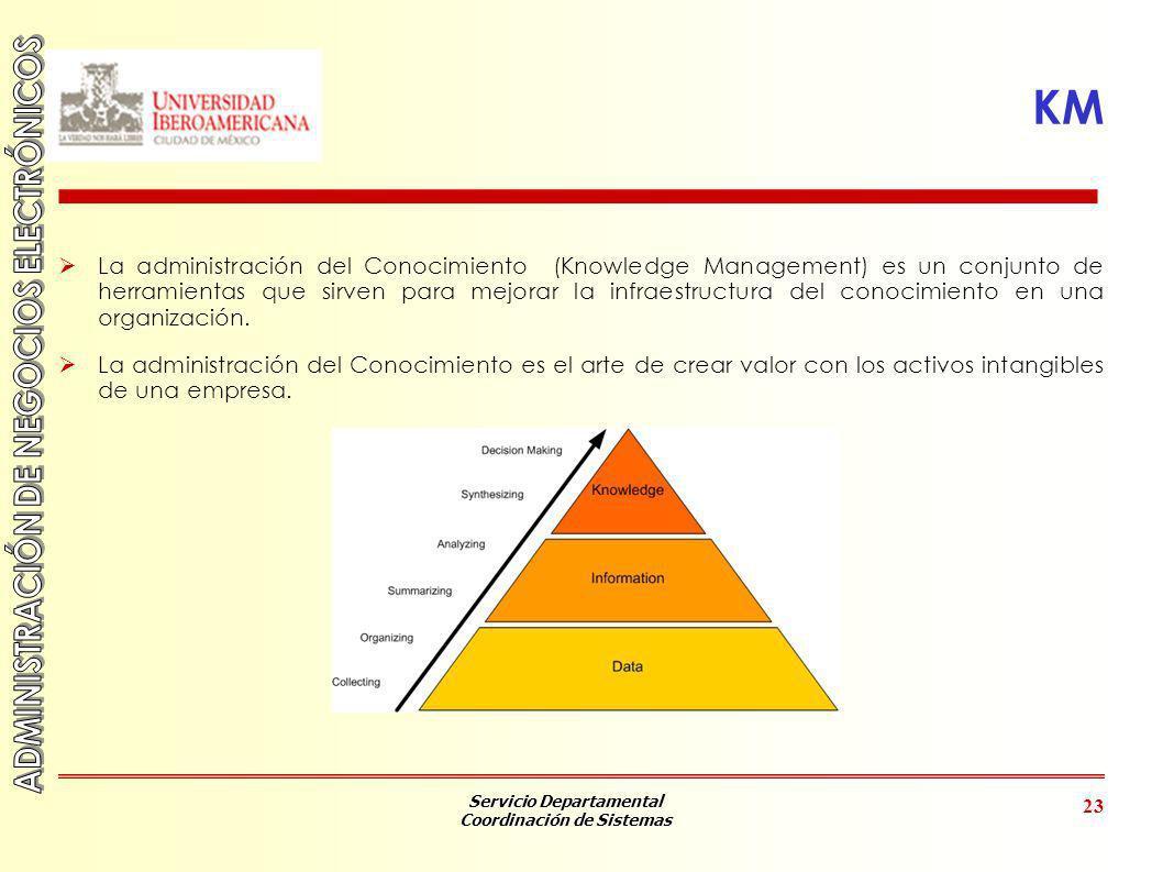 Servicio Departamental Coordinación de Sistemas 23 KM La administración del Conocimiento (Knowledge Management) es un conjunto de herramientas que sir