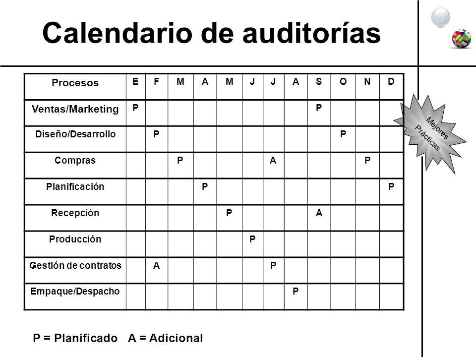 Calendario de auditorías Procesos EFMAMJJASOND Ventas/Marketing PP Diseño/DesarrolloPP ComprasPAP PlanificaciónPP RecepciónPA ProducciónP Gestión de c