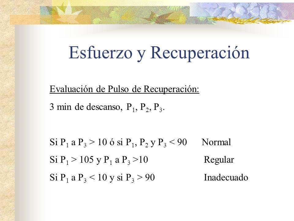 Esfuerzo y Recuperación Evaluación de Pulso de Recuperación: 3 min de descanso, P 1, P 2, P 3. Si P 1 a P 3 > 10 ó si P 1, P 2 y P 3 < 90 Normal Si P