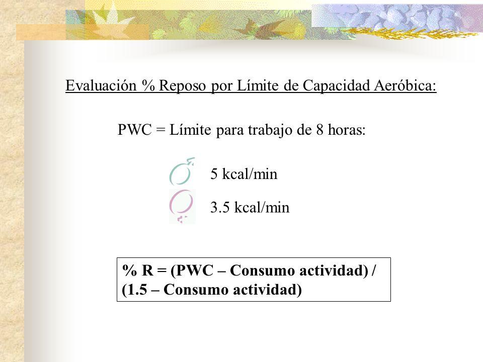Evaluación % Reposo por Límite de Capacidad Aeróbica: 5 kcal/min 3.5 kcal/min % R = (PWC – Consumo actividad) / (1.5 – Consumo actividad) PWC = Límite