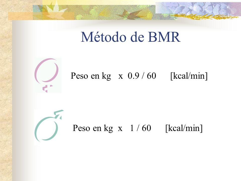 Método de BMR Peso en kg x 0.9 / 60 [kcal/min] Peso en kg x 1 / 60 [kcal/min]