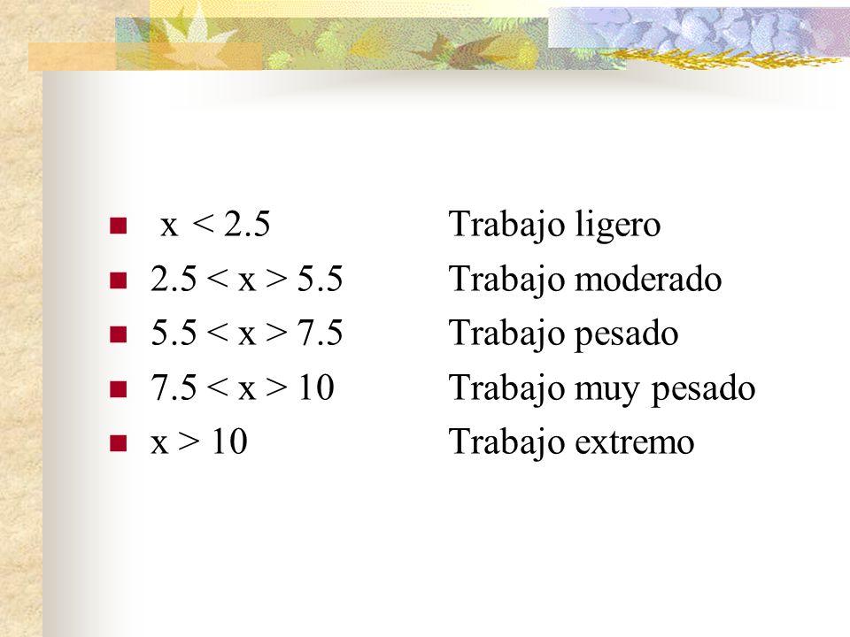 x< 2.5Trabajo ligero 2.5 5.5Trabajo moderado 5.5 7.5Trabajo pesado 7.5 10 Trabajo muy pesado x > 10Trabajo extremo
