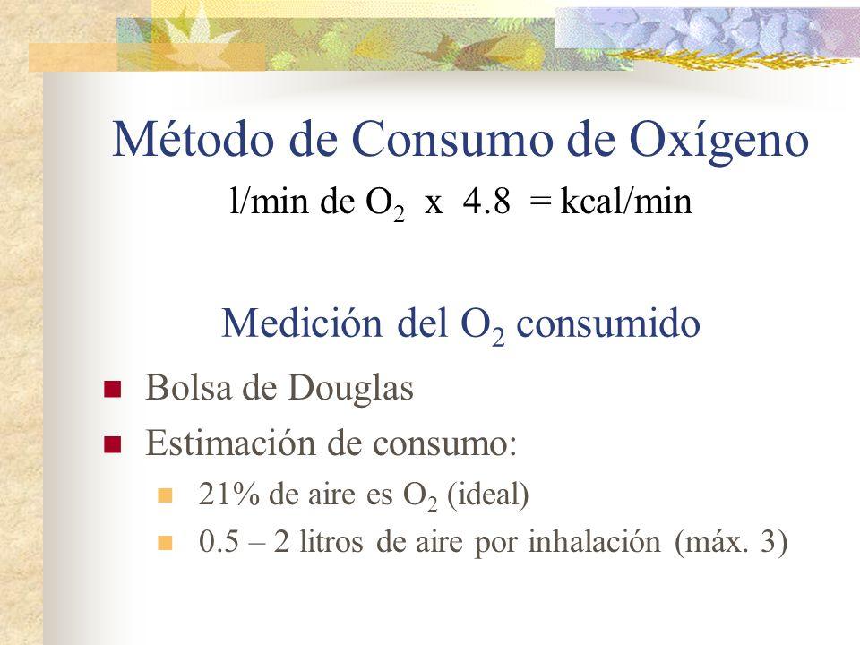Método de Consumo de Oxígeno l/min de O 2 x 4.8 = kcal/min Medición del O 2 consumido Bolsa de Douglas Estimación de consumo: 21% de aire es O 2 (idea