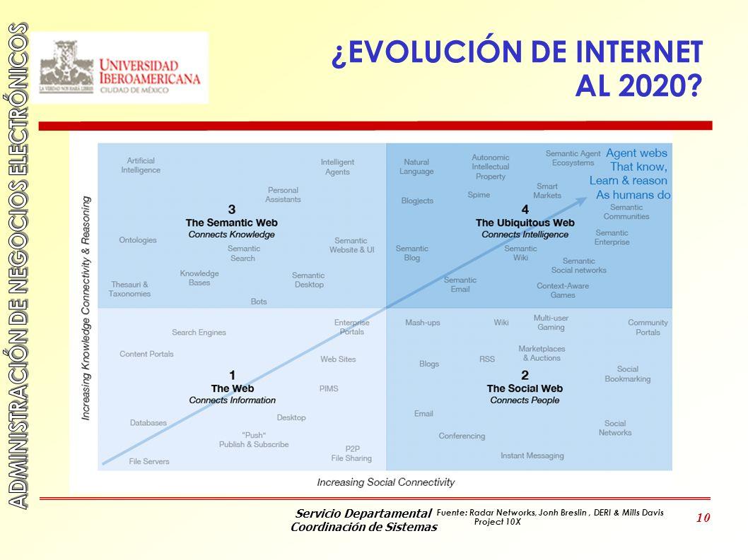 Servicio Departamental Coordinación de Sistemas 10 ¿EVOLUCIÓN DE INTERNET AL 2020? Fuente: Radar Networks, Jonh Breslin, DERI & Mills Davis Project 10