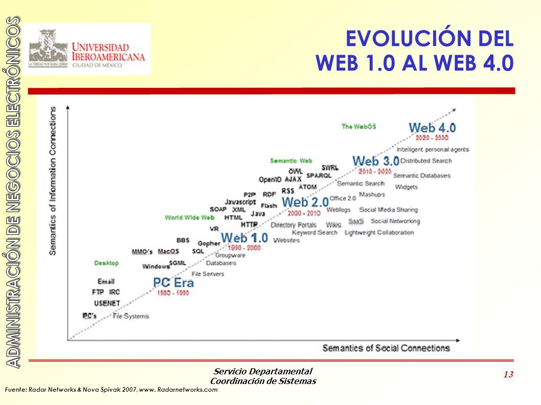 Servicio Departamental Coordinación de Sistemas 13 EVOLUCIÓN DEL WEB 1.0 AL WEB 4.0 Fuente: Radar Networks & Nova Spivak 2007, www. Radarnetworks.com