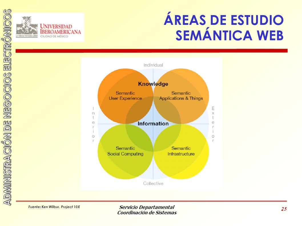 Servicio Departamental Coordinación de Sistemas 25 ÁREAS DE ESTUDIO SEMÁNTICA WEB Fuente: Ken Wilbur, Project 10X