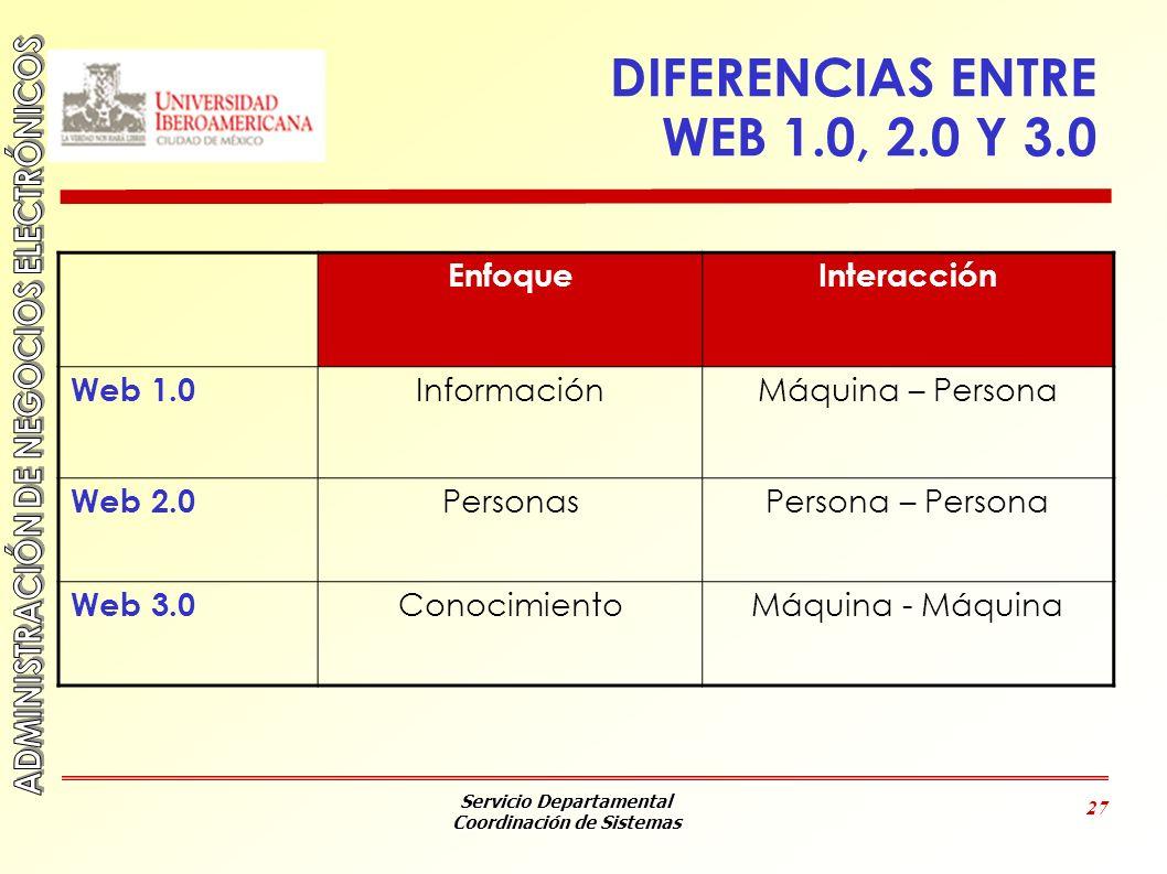 Servicio Departamental Coordinación de Sistemas 27 DIFERENCIAS ENTRE WEB 1.0, 2.0 Y 3.0 EnfoqueInteracción Web 1.0 InformaciónMáquina – Persona Web 2.