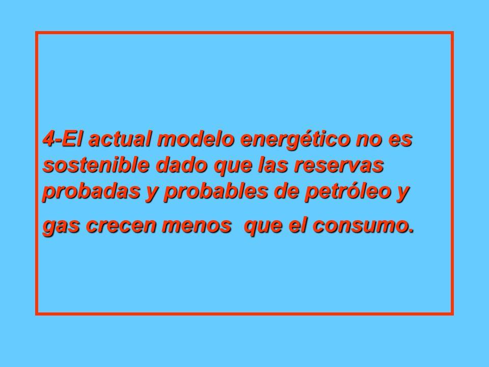 4-El actual modelo energético no es sostenible dado que las reservas probadas y probables de petróleo y gas crecen menos que el consumo.