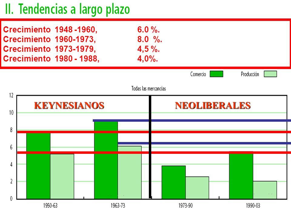 Crecimiento 1948 -1960, 6.0 %.Crecimiento 1960-1973, 8.0 %.